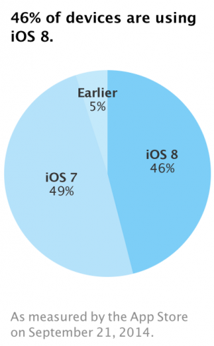 iOS8_elterjedtseg_20140921
