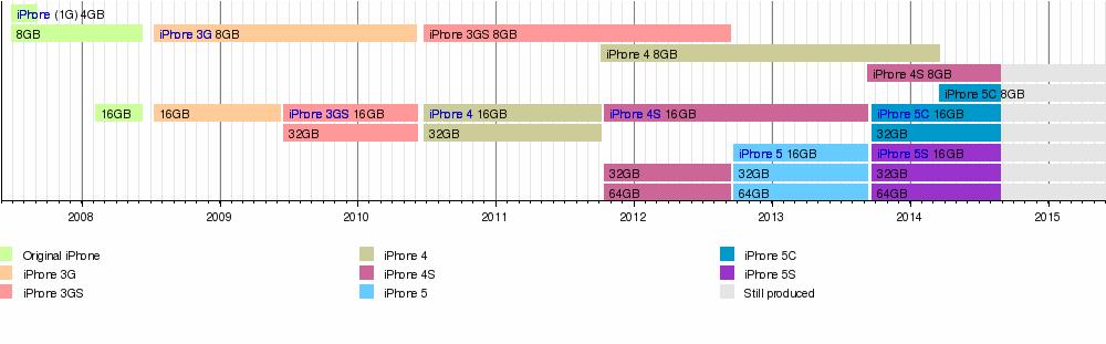iPhone_timeline