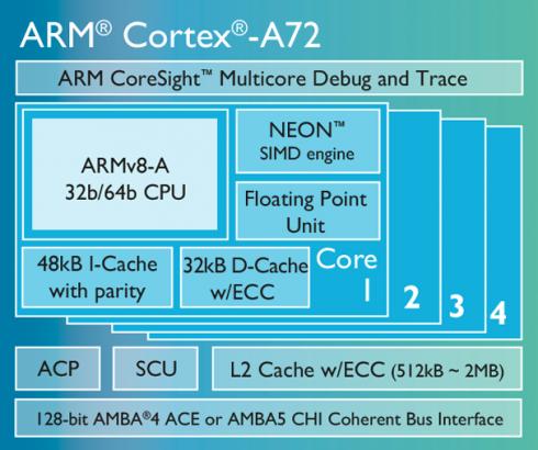 cortex-a72-chip-diagram-lg