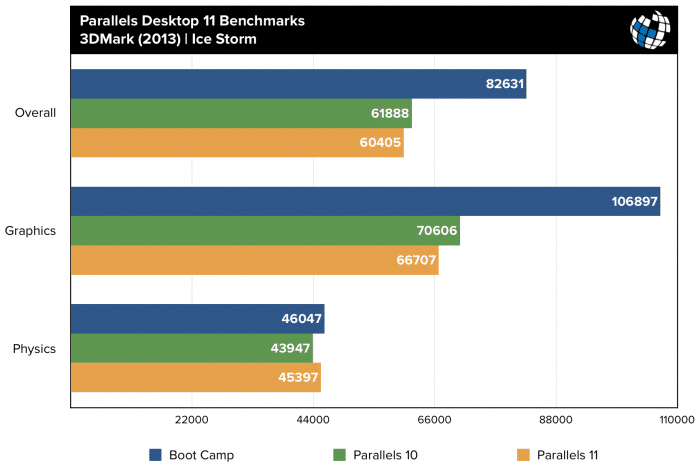 parallels-11-benchmarks-3dmark-ice-storm