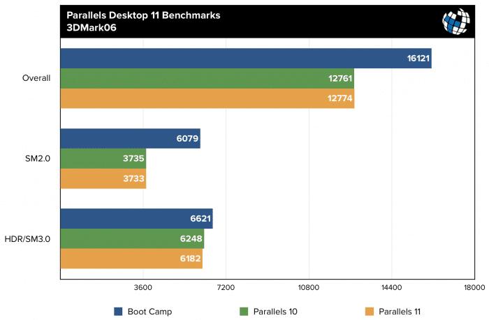 parallels-11-benchmarks-3dmark06