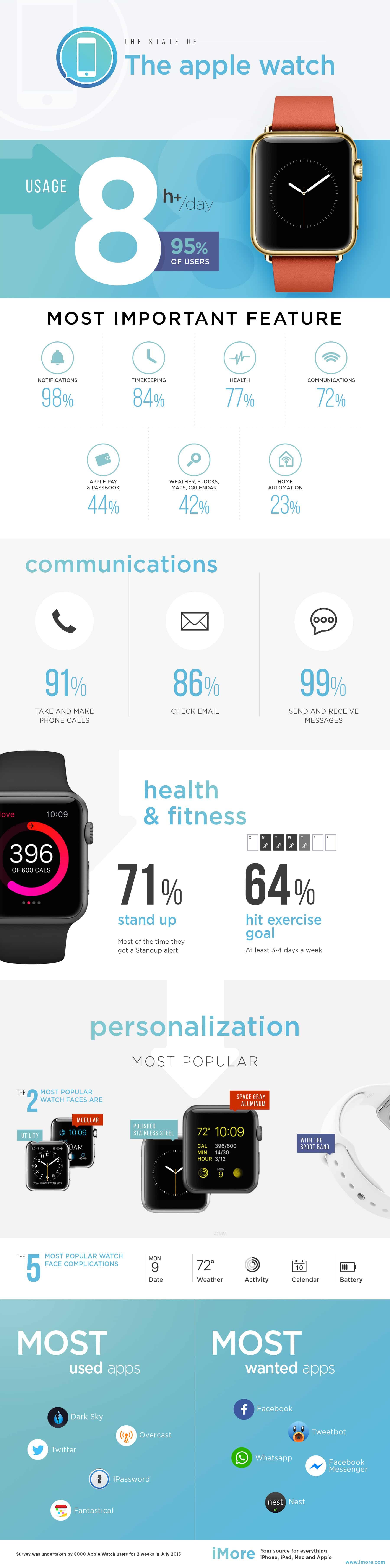 apple-watch-survey-2015-q2-final-xl