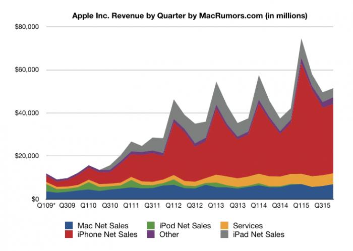 Apple bevételei
