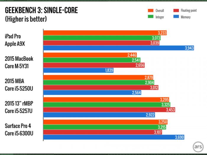 iPad-Pro-charts.003-980x735
