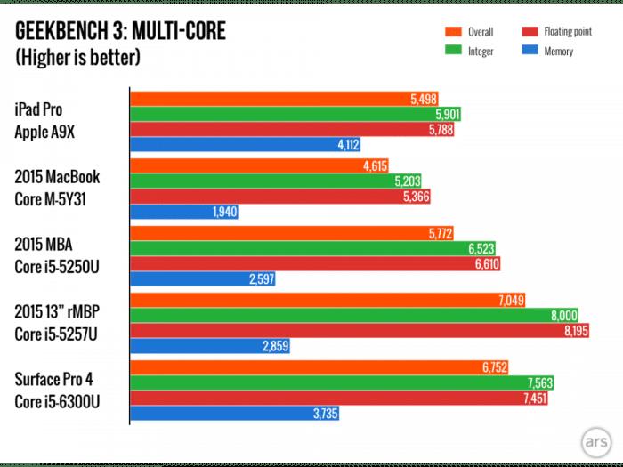 iPad-Pro-charts.004-980x735