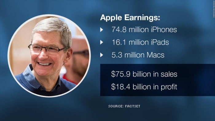 Apple results