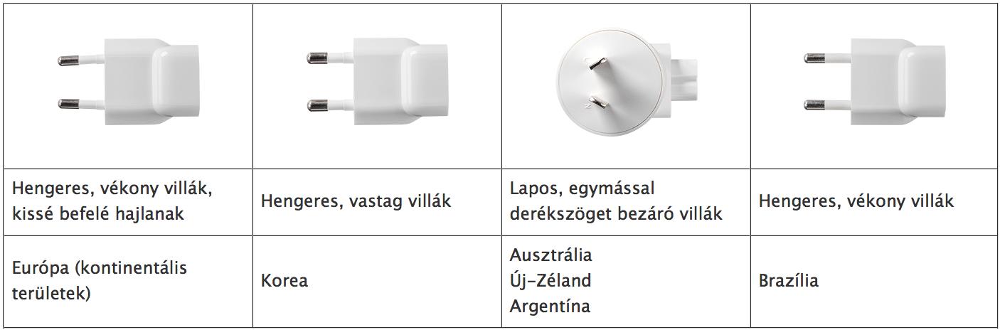 adapter-tipusok