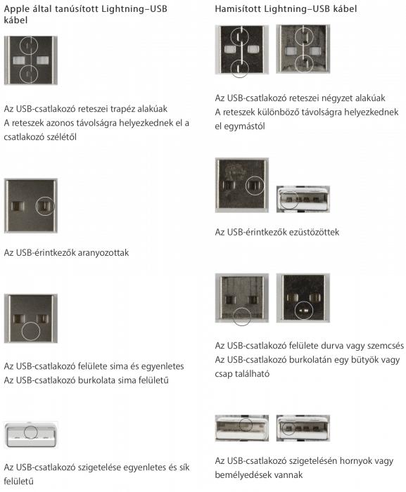 Kép: Eredeti és nem eredeti Lightning-kábelek USB-s végeinek összehasonlítása, a részletek a következő két bekezdésben.