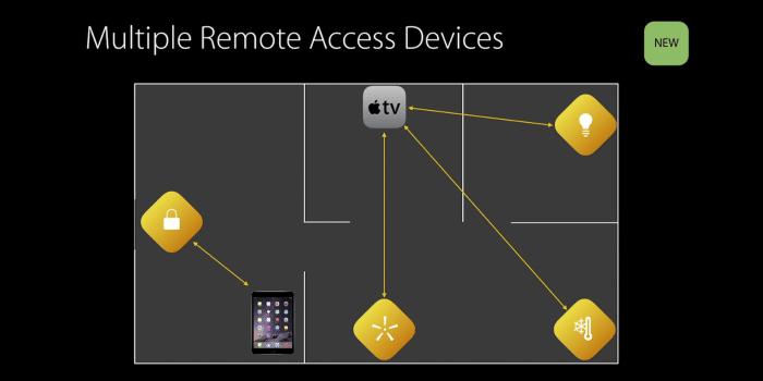 homekit-multiple-remote-access-ipad