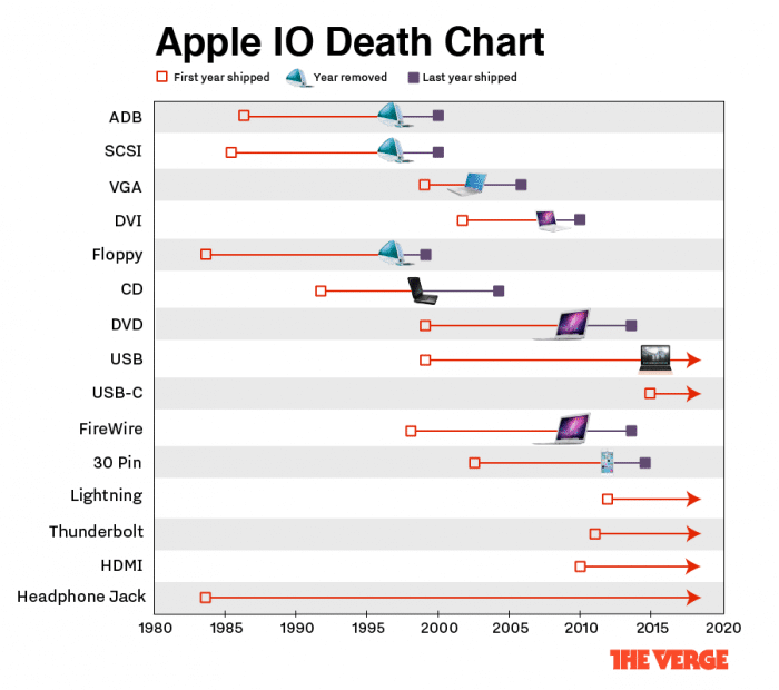 apple-death-chart-5-01.0