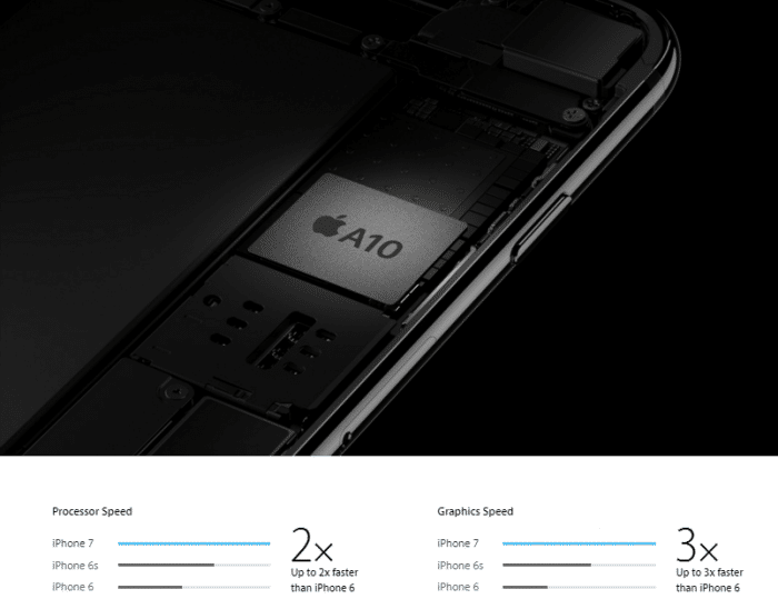 iphoneperf-a10