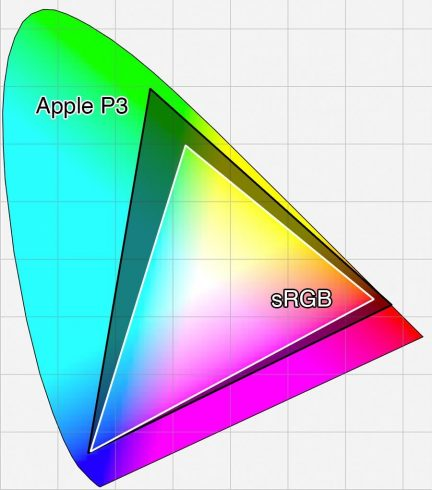 2D sRGB vs. Apple Display-P3