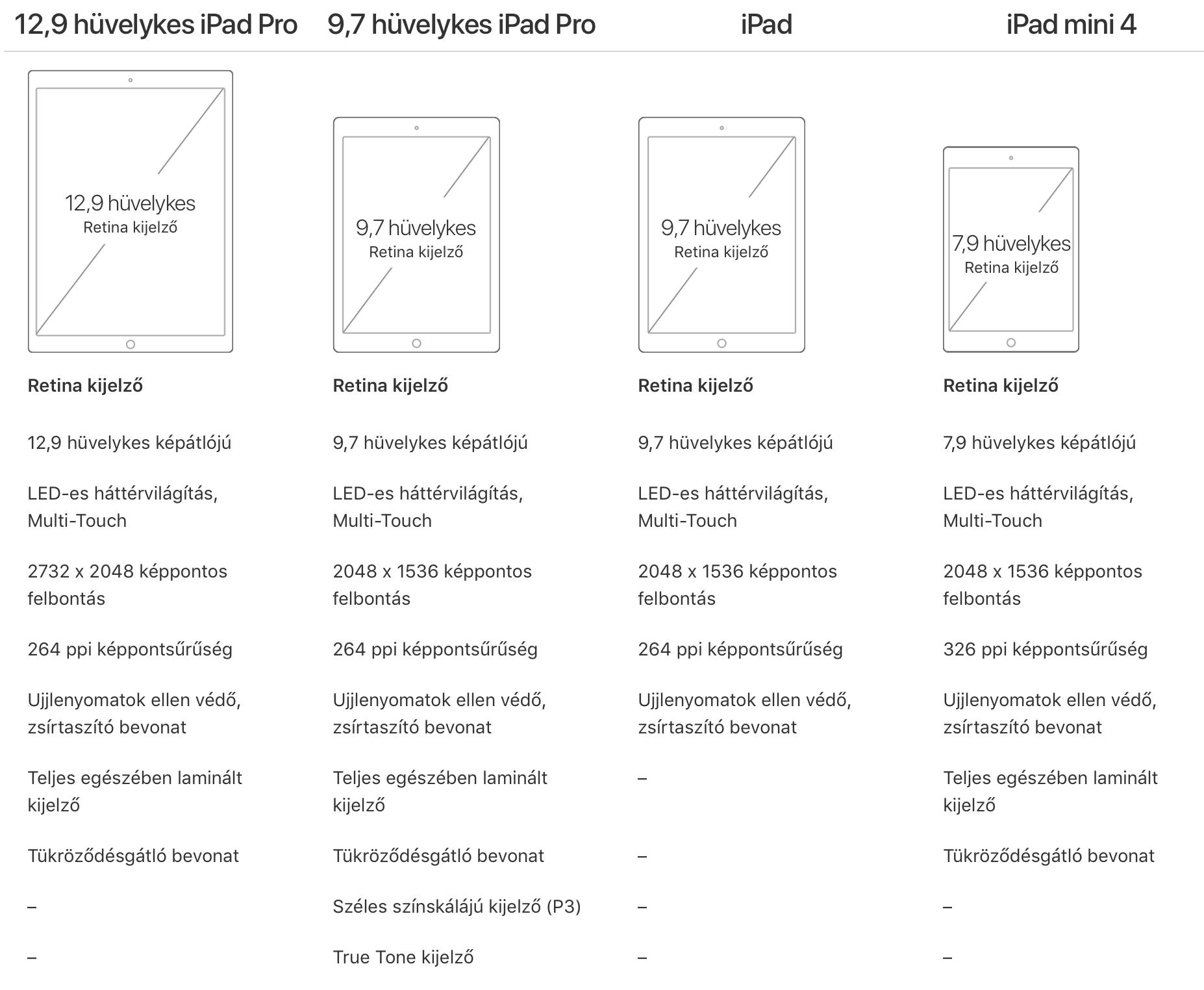 iPad kijelző