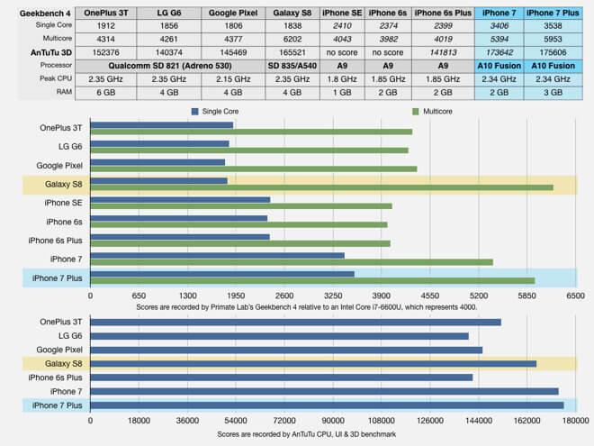 Száraz technikai statisztikai adatok az iPhone 7 és Android készülékekről