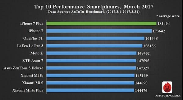 Az AnTuTu listáján is az iPhone 7 Plus vezeti a mezőnyt