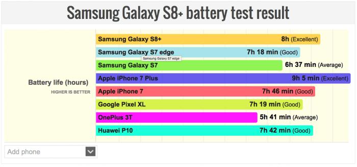 Samsung Galaxy S8+ akkumulátor idő