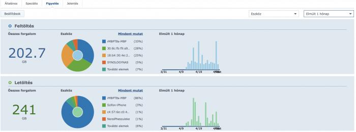 SRM forgalom statisztika