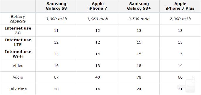 Hivatalos Galaxy S8 és iPhone 7 akkumulátor idők