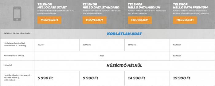 Telenor Hello Data díjcsomagok