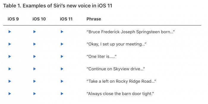 iOS 9-11 Siri