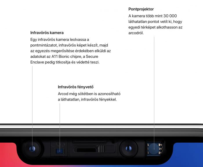 Face ID az iPhone X-ben