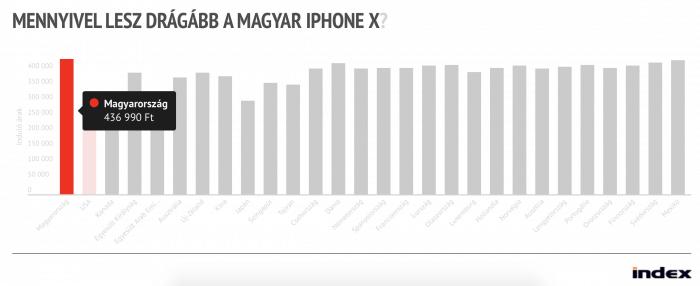 Magyarország iPhone X ár