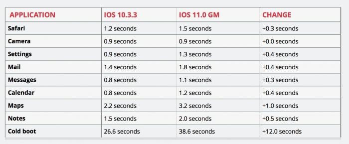 iPhone 5s sebesség adatok