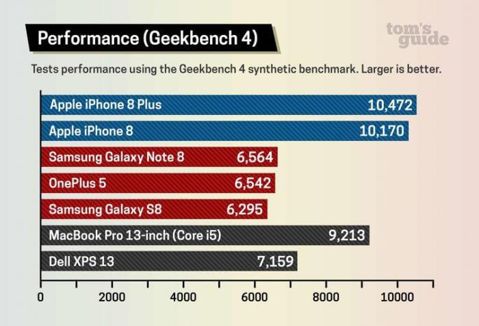 iPhone 8 sebesség teszt