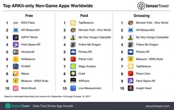 ARkit egyéb appok