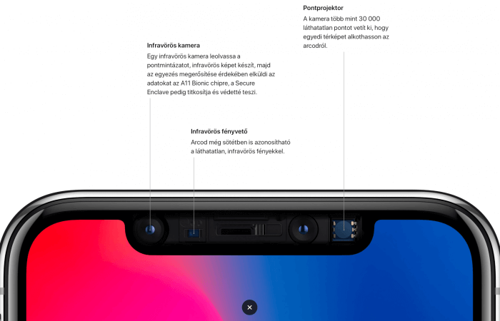 iPhone X szenzorok