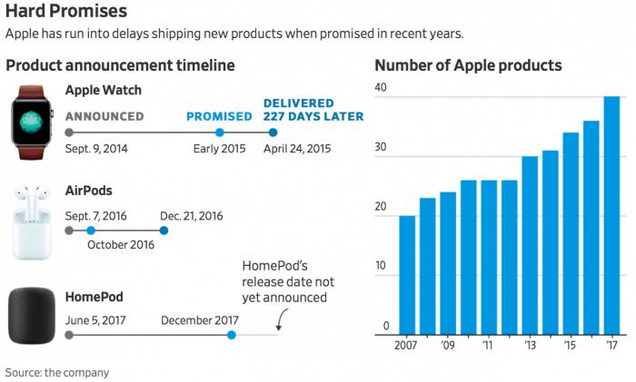 Késnek az Apple termékek