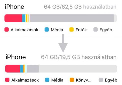 Az Egyéb mérete egy 64GB-os készüléken a visszaállítás előtt szinte a tárhely kétharmadát felemésztette, utána ez nem volt egytizede sem.