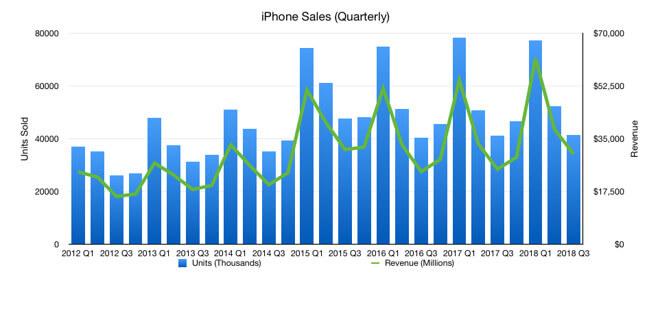 iPhone eladások