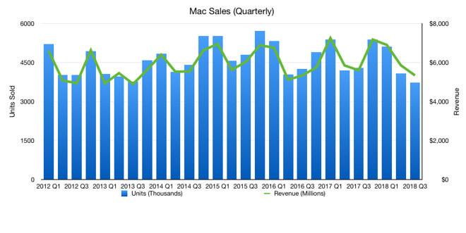Mac eladások