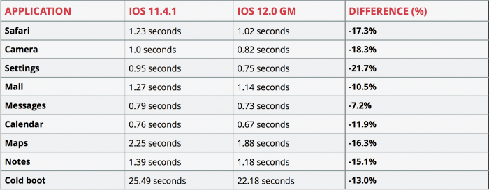 iPhone 6 Plus sebesség teszt iOS 12