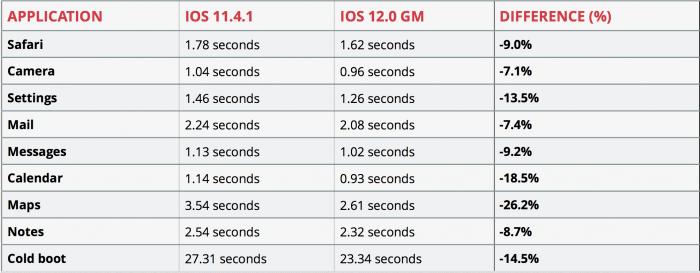 iPad mini sebesség teszt iOS 12
