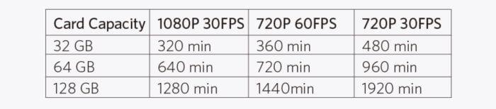 Roav Dashcam C2 Pro felbontás és felvételi percek