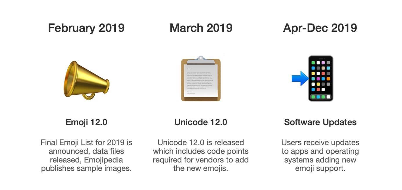 Ismét frissül a Unicode szabvány  230 új emoji érkezik idén - Szifon.com 9917b48722