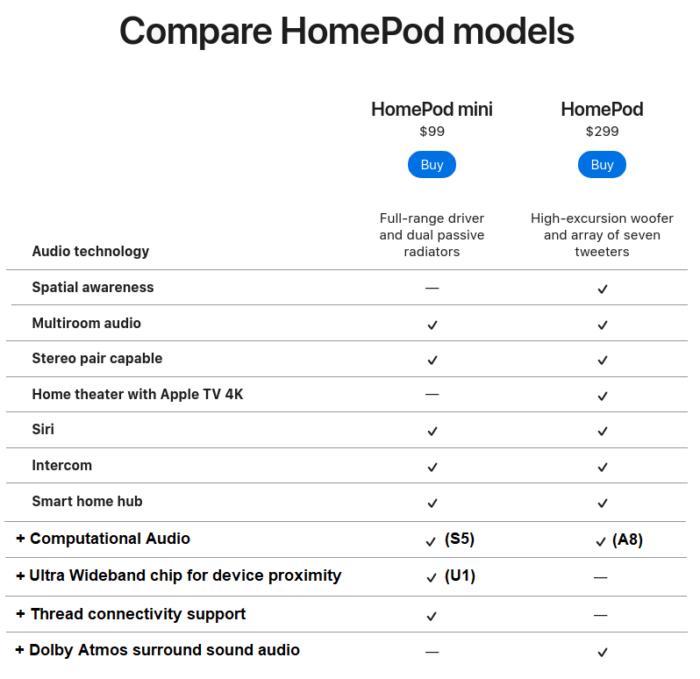HomePod-ok összehasonlítása - bővített